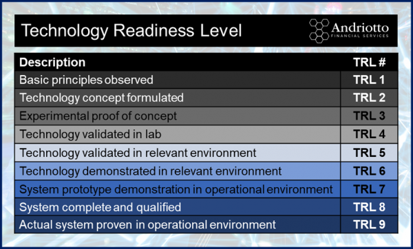 TRL - Technology readiness level - EIC Accelerator